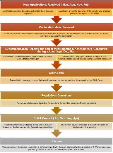 Accreditaiton Process